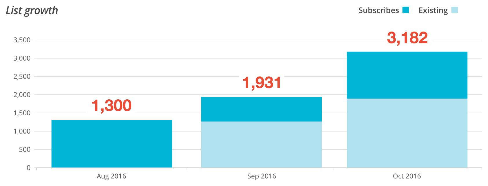 Newsletter Growth from August through October