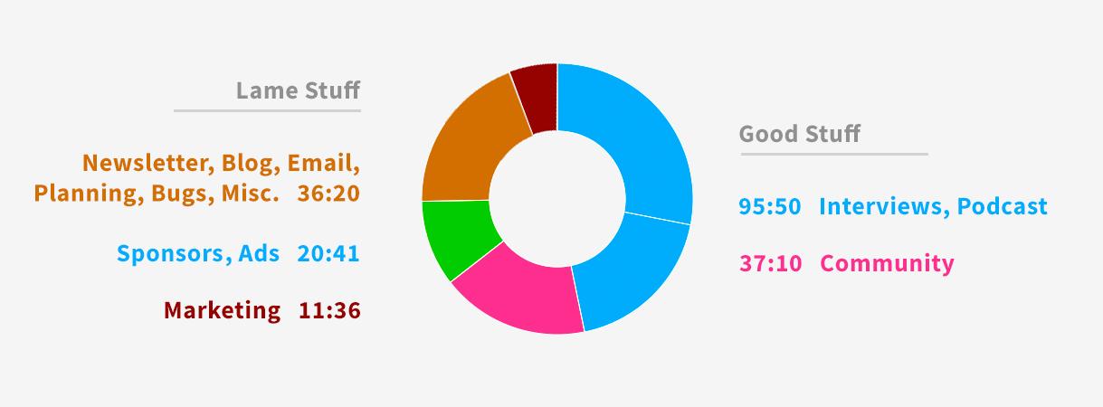 Time Breakdown Pie Chart
