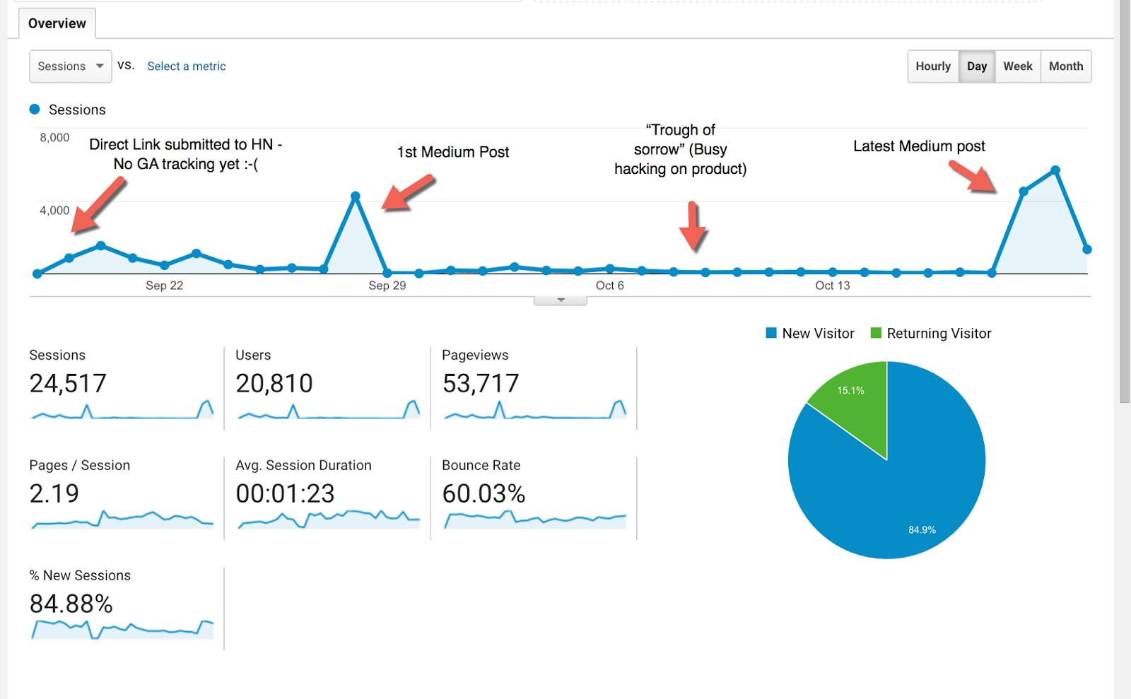 Google Analytics Sessions Chart