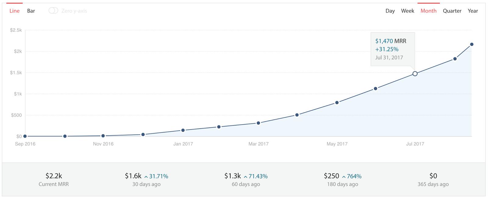 24-29% MRR growth