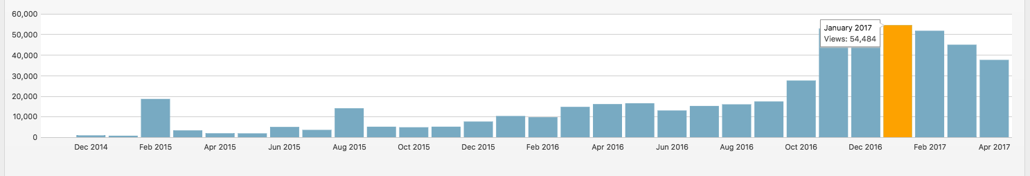 Weather extension's blog traffic
