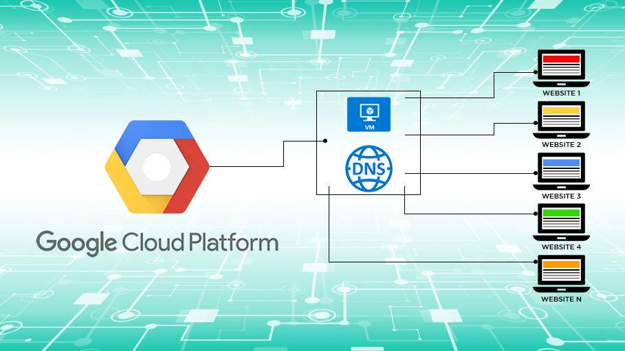 Multiple Hosting using Linux Server on Google Cloud