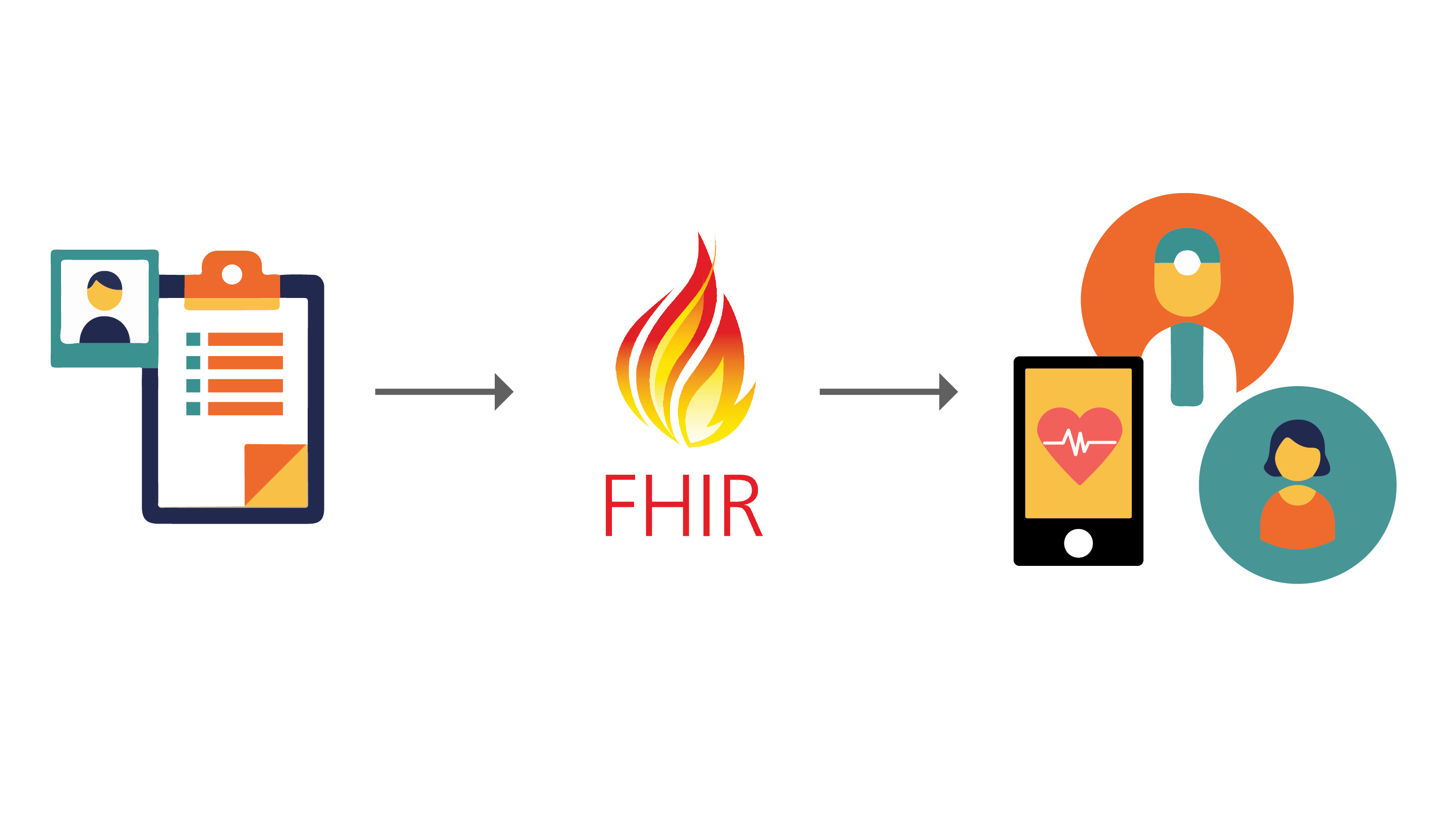 How the Burning FHIR Affects Healthcare Organizations