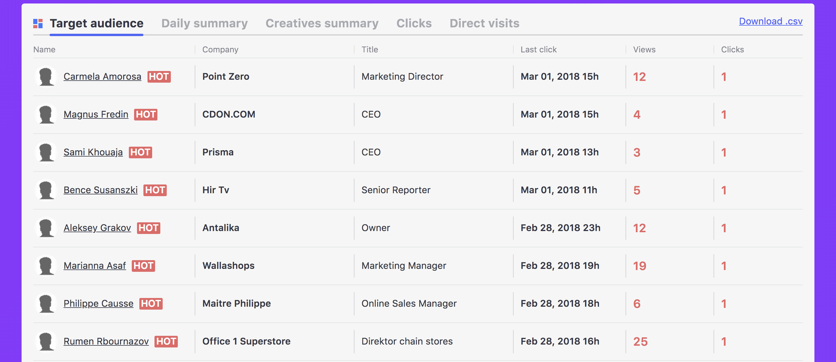 Influ2 Dashboard: ad campaign impressions and clicks