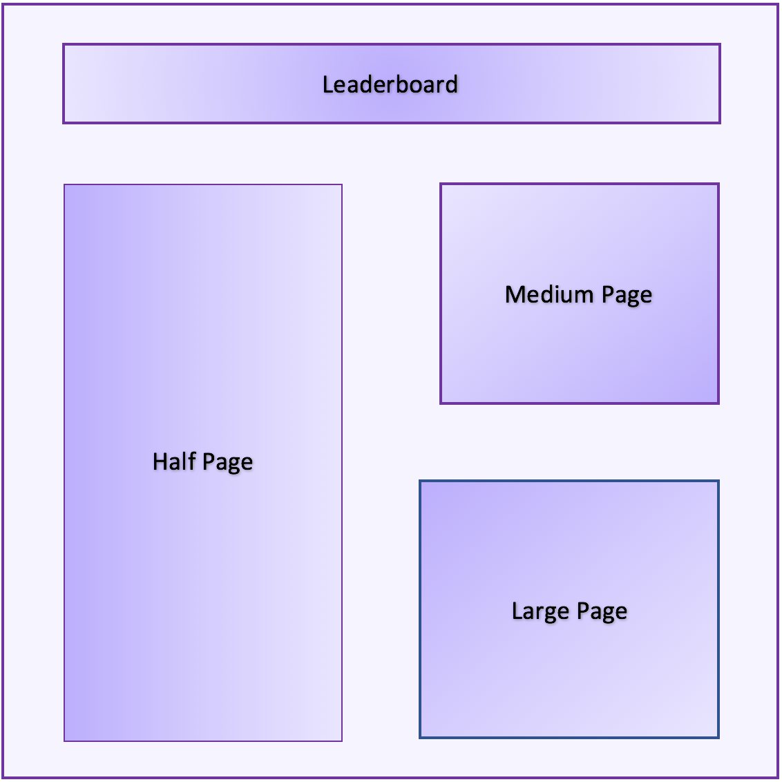 The most popular banner ad sizes