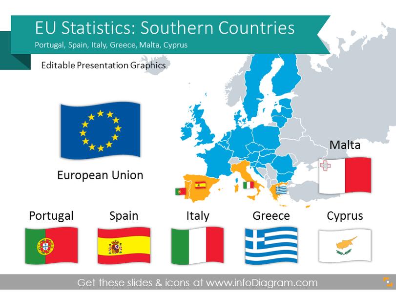 EU Statistics: Greece Italy Spain Portugal (Southern Europe) economics