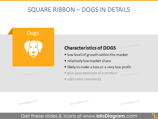 BCG Matrix - Dogs in Details