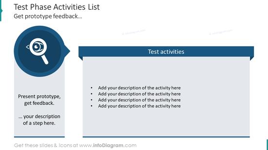 Test phase activities list design