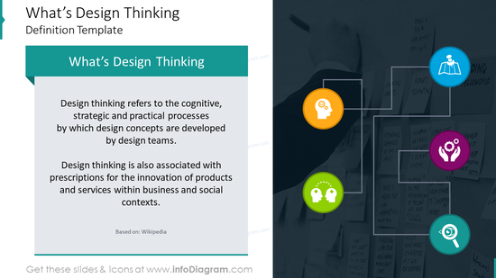 Definition example: what's design thinking