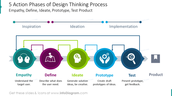 Five action phases of design thinking process
