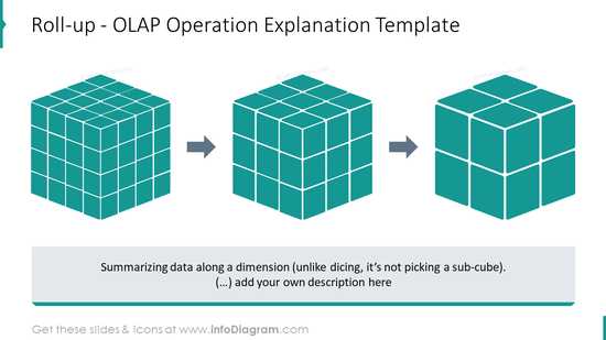Roll-up - OLAP Operation explanation example