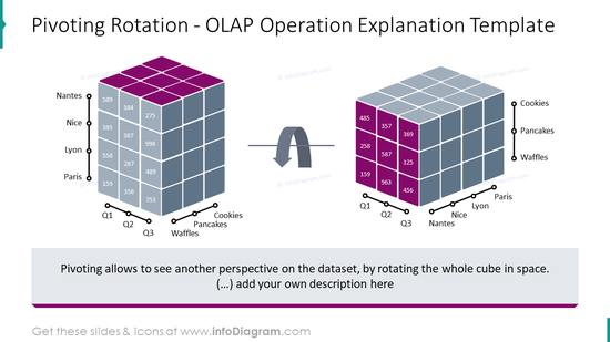 Pivoting Rotation - OLAP operation explanation template