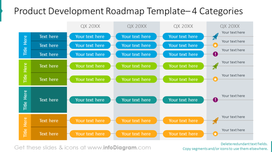 Example of the four-categories product development roadmap