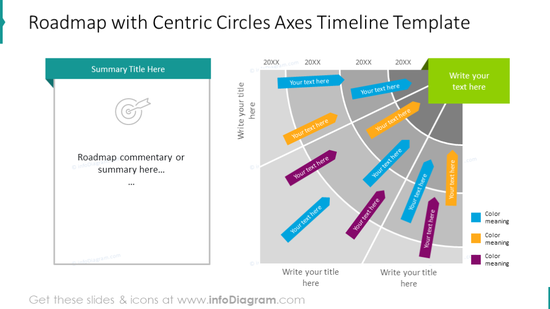 Roadmap illustrated with centric circles axes chart