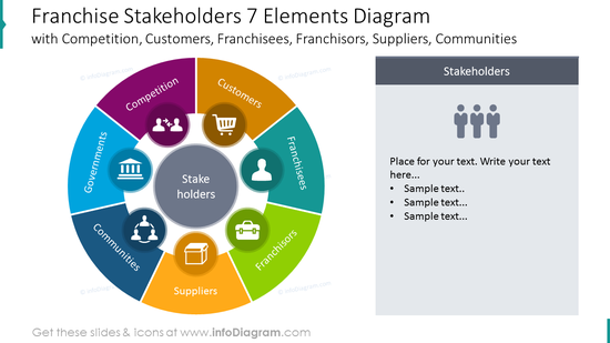 Franchise stakeholders 7 elements diagram