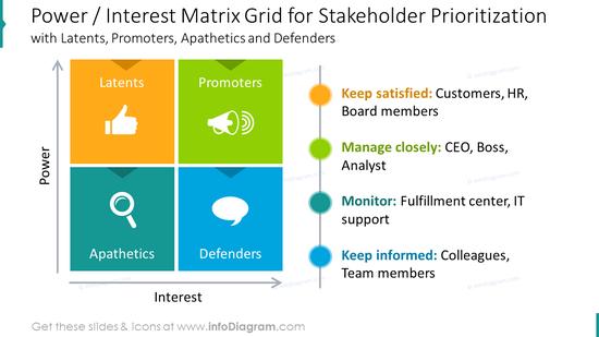 Power / interest matrix grid for stakeholder prioritization slide