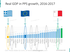 GDP growth Greece Italy Spain EU comparison chart