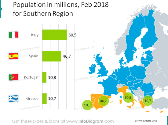 population spain italy greece Portugal bubblechart ppt map