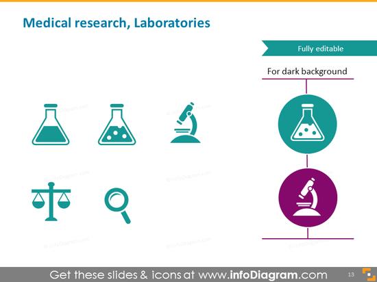 Medical research, laboratories, microscope