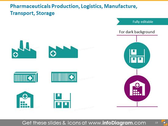 Pharmaceutical production, logistics, manufacture, transport, storage