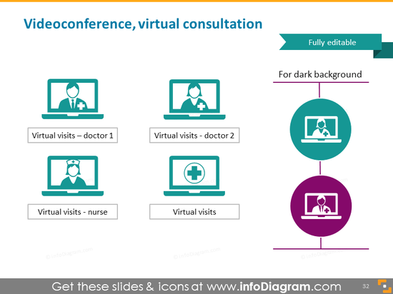 Videoconference and virtual medical consultation