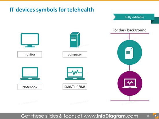 IT devices symbols for telehealth