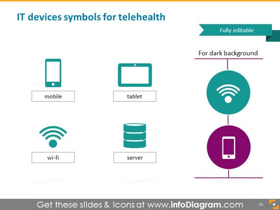 telemedicine mobile IT device remote wifi symbols