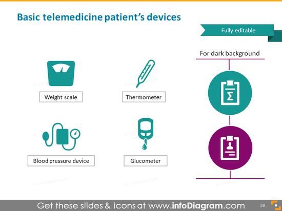Basic telemedicine patient's devices