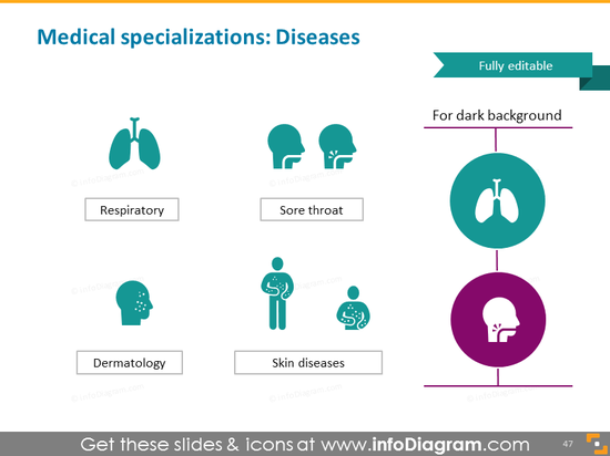 Diseases: respiratory, sore throat, dermatology, sikn dieseases