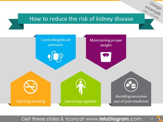 Kidney disease - risk reduce