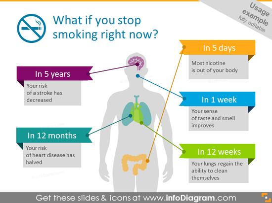 Stop smoking effect infographics