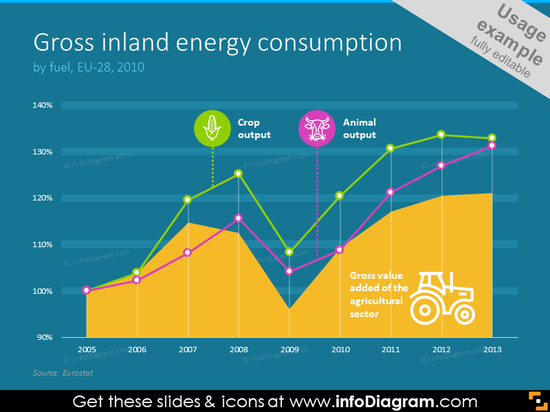 Gross inland energy consumption illustrated with colored curves and icons