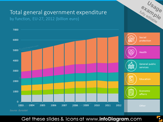 Total general government expenditure bar chart