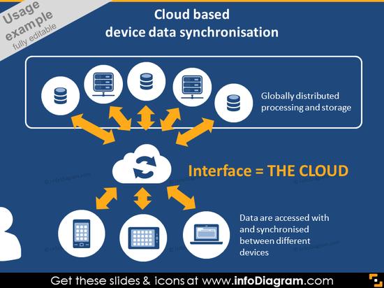 Cloud devices synchronization diagram PPT IT icons bundle