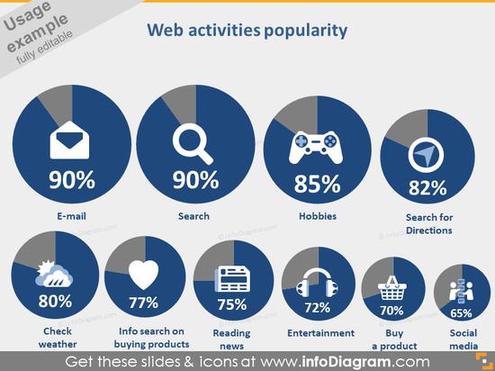web activities statistics pie chart symbols PPT icons bundle