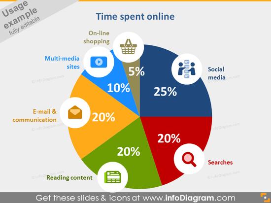 Time spent online statistics pie chart symbols PPT icons bundle