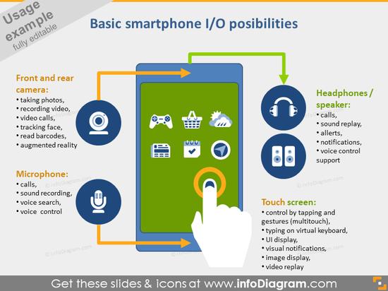 smartphone io devices symbols PPT icons bundle