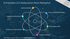Six principles of collaboration atom metaphor diagram