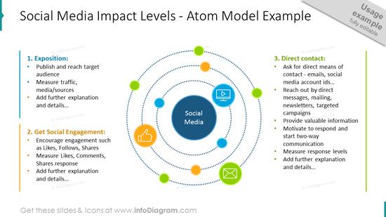 Social media impact levels: atom model example slide