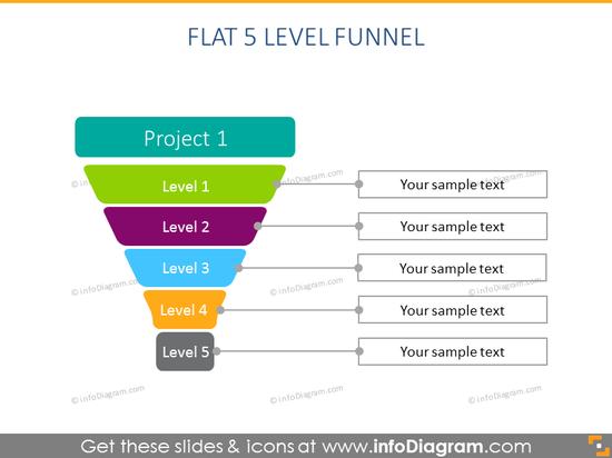 Flat 5 Level Funnel schema