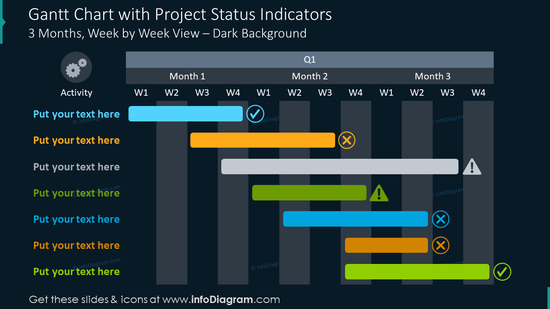 Gantt chart with project status indicators on dark background