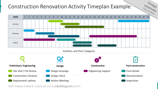 Construction renovation activity timeplan graphics example