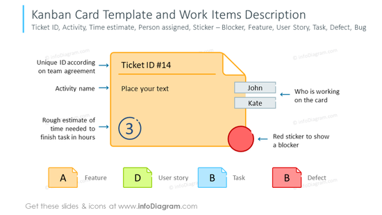 Example of the Kanban card templateand work items description