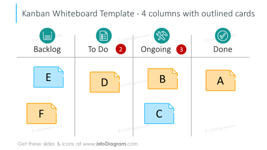 Kanban 4-column whiteboard template with outlined cards