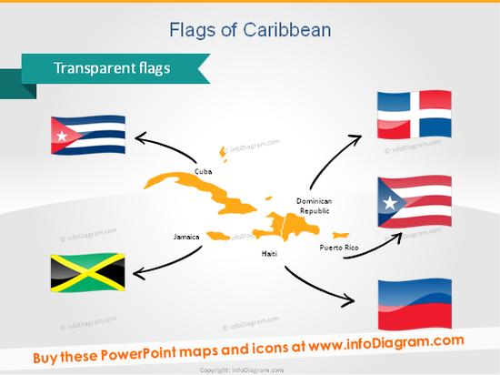 Flags PPT Cuba Jamainca Haiti Puerto Rico Dominican