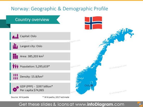 Norway geographic and demographic profile