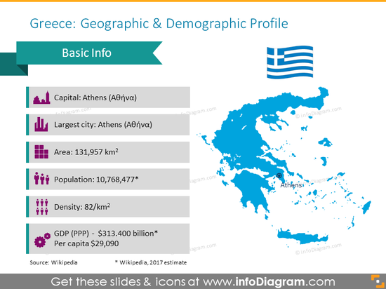 Greece geographic profile