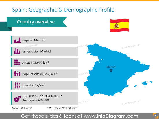 Spain geographic profile