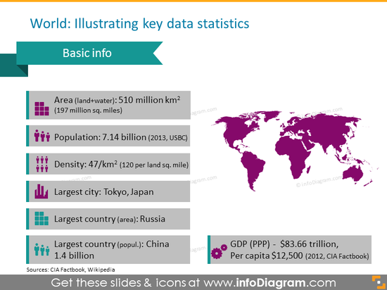 world-area-population global gdp statistics ppt icons