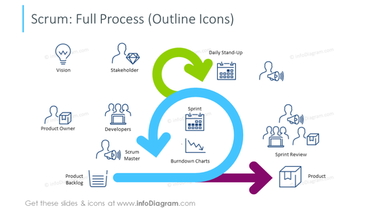 Example of the full scrum process illustrated with icons